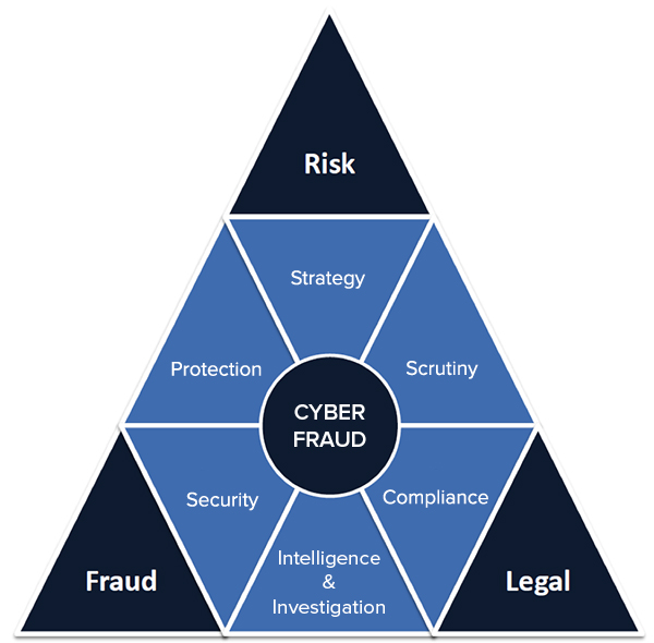 "fraud triangle Anyone who has studied fraud in the past 30 years has surely seen the ""fraud  triangle"" it is probably the most iconic and fundamental fraud."